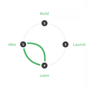 The design sprint cycle includes the idea and learn steps of the lean startup cycle but omits the build and launch steps.